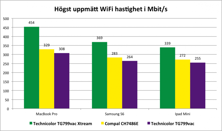 Router max speed